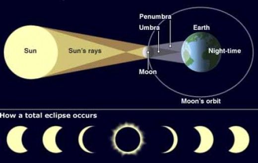 Astronomy 101 Phases Of The Moon Lunar Eclipse Solar Eclipse And More Earth Sun And Moon Solar Eclipse Solar Eclipse Facts Solar Eclipse Model
