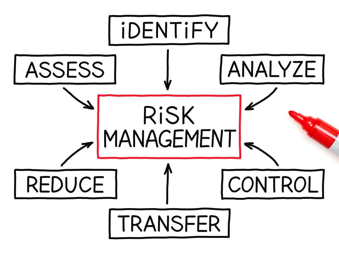 Procurement Risk Analysis Nlpa Risk Management Risk Analysis Change Management
