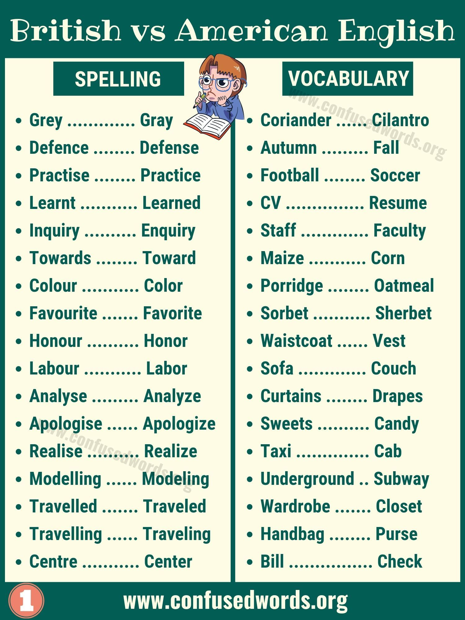 British English Vs American English What Are The Differences Confused Words American English Words British And American Words British Vs American