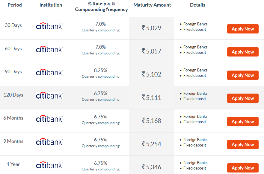 interest rate for fixed deposit in citibank