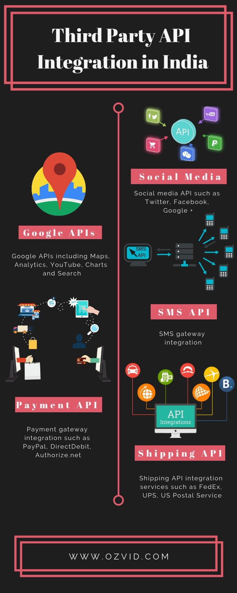 We have years of experience in API Integration Services for