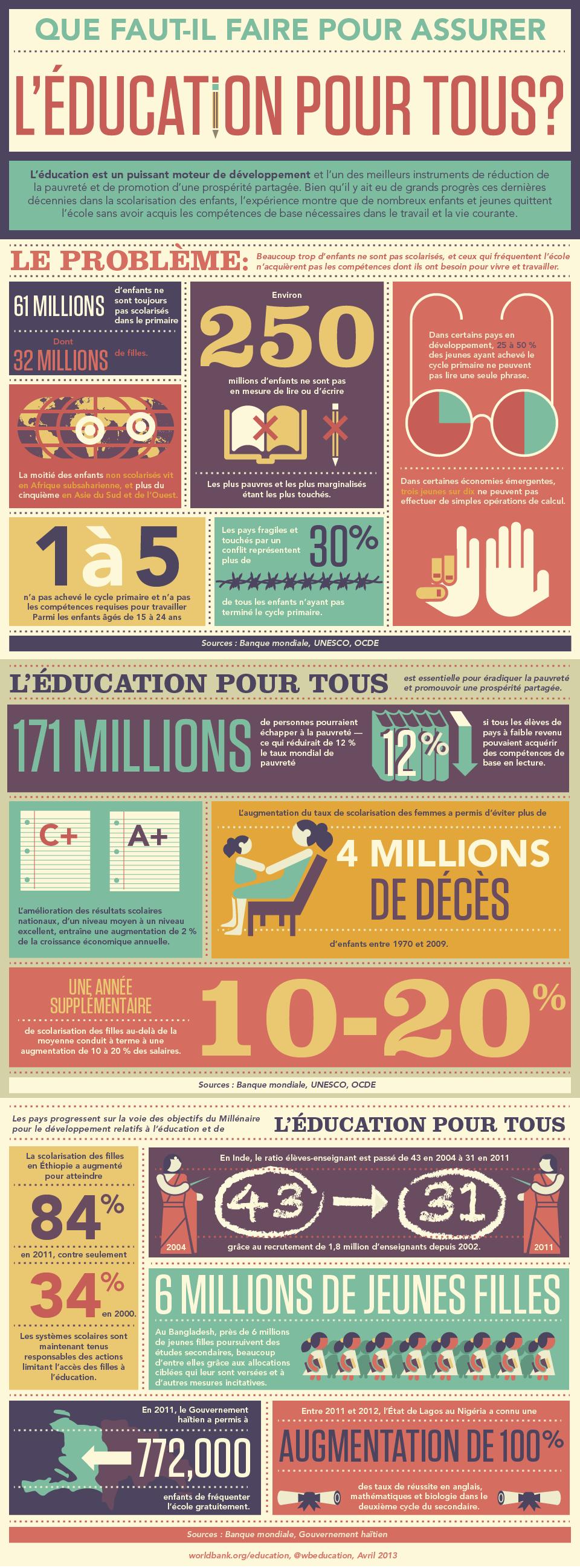 L Education Est Un Puissant Moteur De Developpement Et L Un Des Meilleurs Instruments De Reduction D Educational Infographic Social Justice Education Education