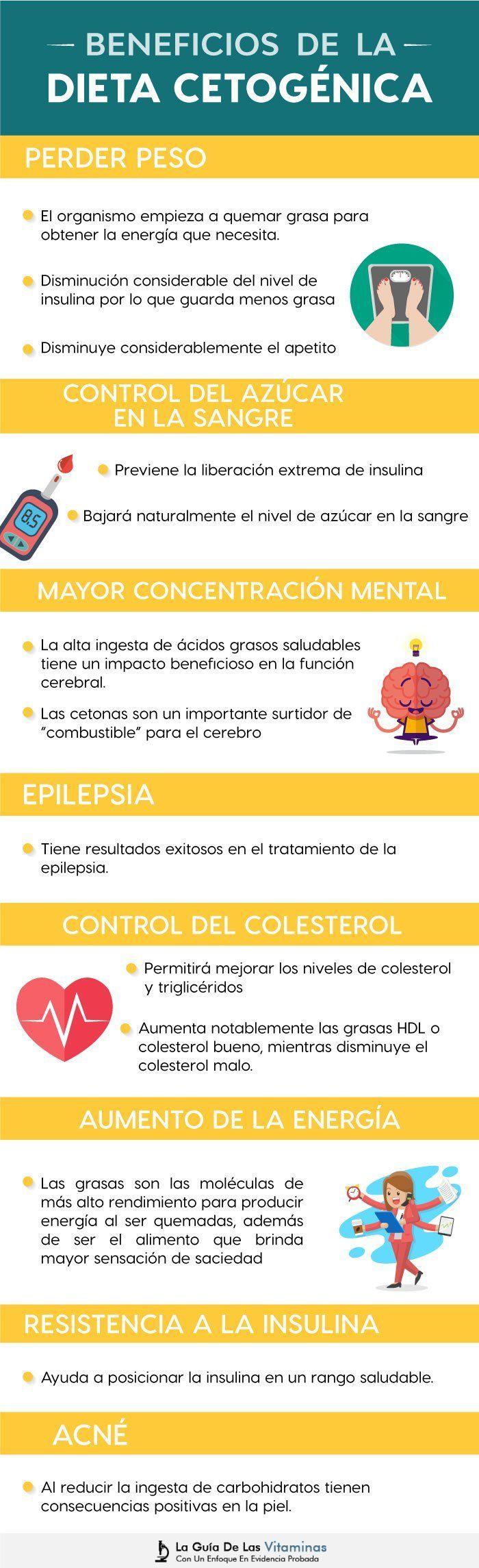 Beneficios De La Dieta Ceto Keto Paleo Diet Ketones Diet Keto Diet Plan