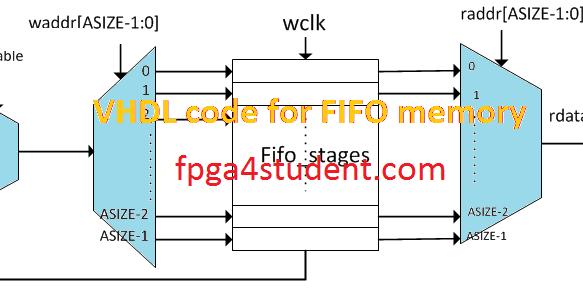 VHDL code for FIFO Memory, FIFO memory in VHDL, FIFO VHDL