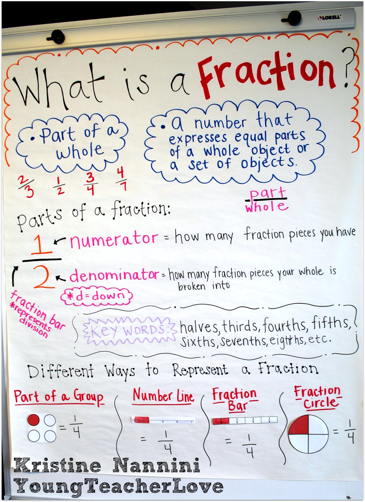 fraction anchor chart freebie and hands-on fractions (young teacher