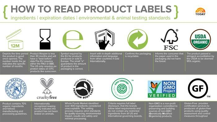 What Is Clean Beauty Here S What You Need To Know Beauty Products Labels Clean Beauty Safe Beauty Products
