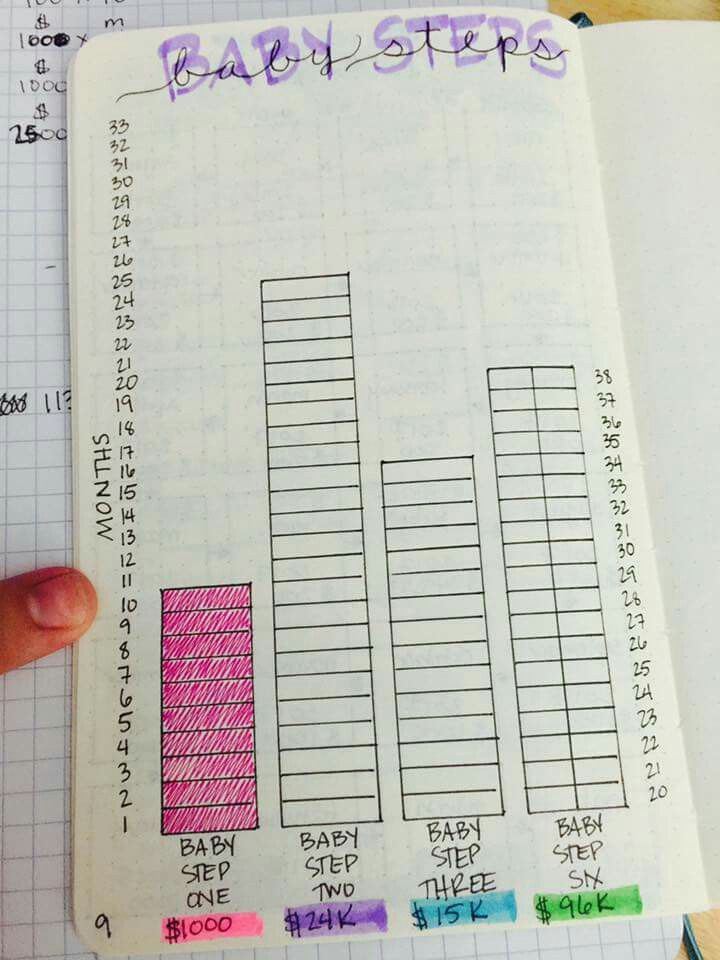 Bujo Dave Ramsey Snowball By C Summers The Step 1 Increments Were 100 For 10