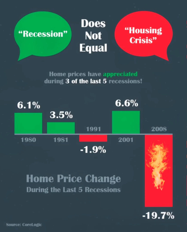 Recession Don T Crisis Video House Prices Recess Crisis