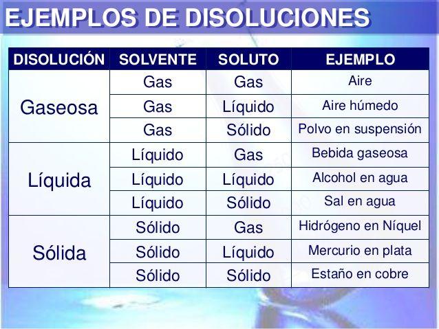 Resultado de imagen para soluciones quimicas ejemplos cotidianos - new tabla periodica de los elementos gaseosos