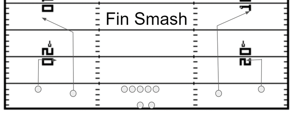 The Fin Route And Routes Using The Fin Passing Concepts Youth