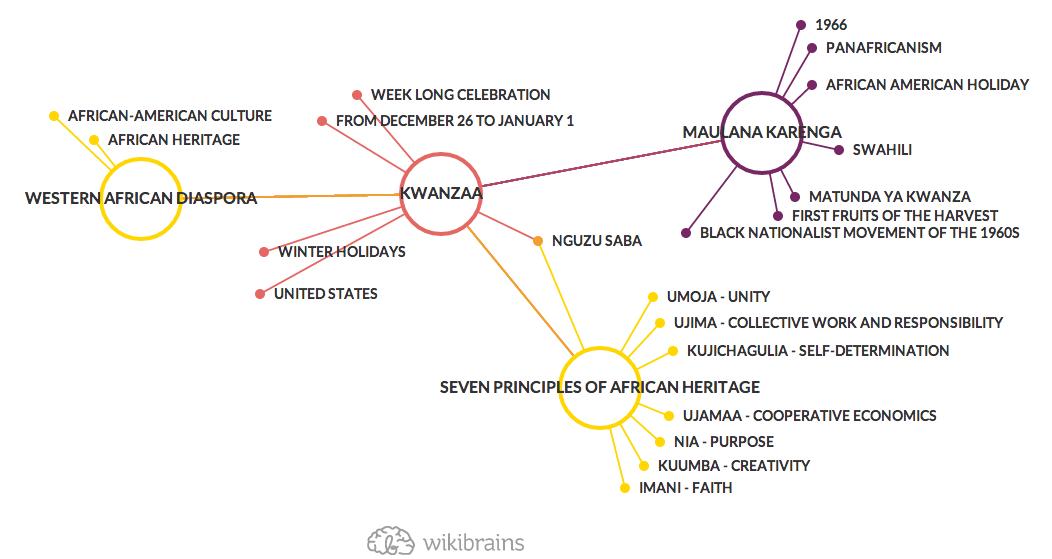 Happy #Kwanzaa to everyone celebrating it! #mindmap #wikibrains #happyholidays