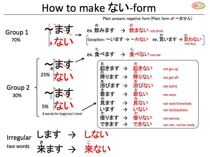 How to make verb Nai-form | Japansk | Pinterest | Japanese ...
