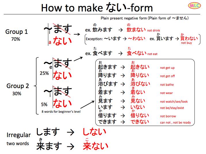 how to make verb nai form japansk og. Black Bedroom Furniture Sets. Home Design Ideas