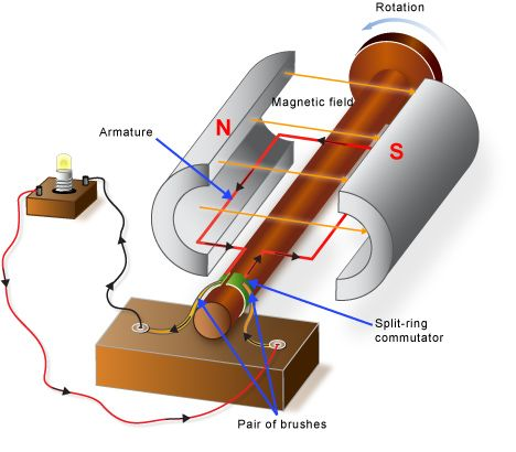 Dc generator electrical concepts pinterest generators for How to convert a dc motor to ac