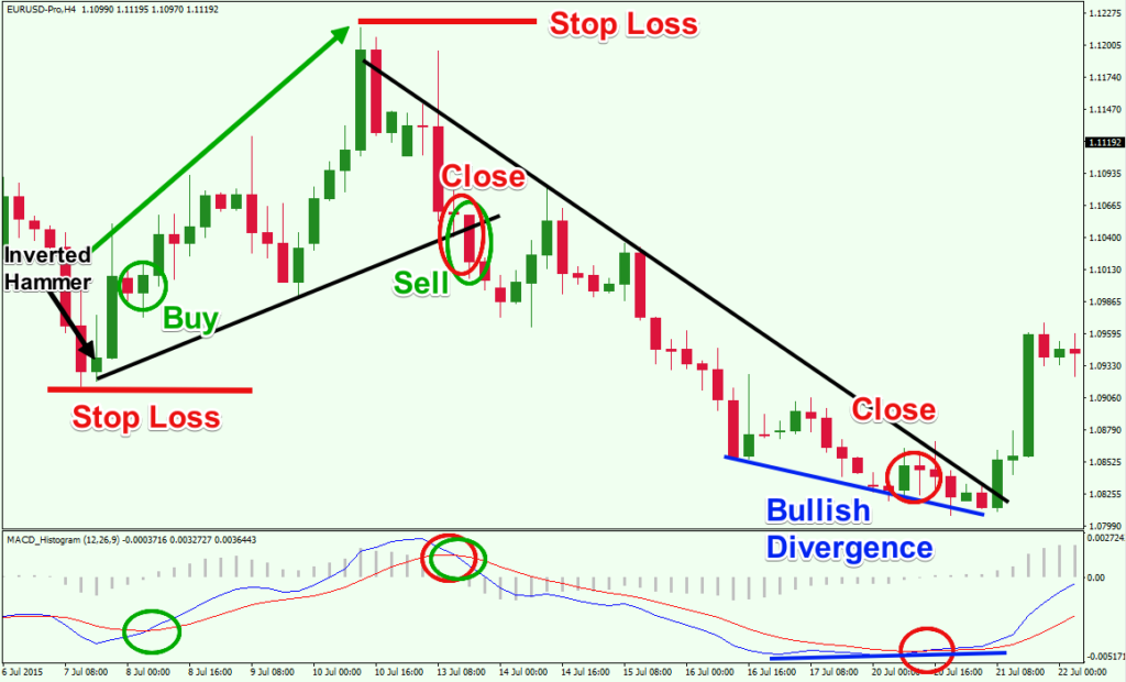 Simple forex system for daily charts service gold buy or sell forex
