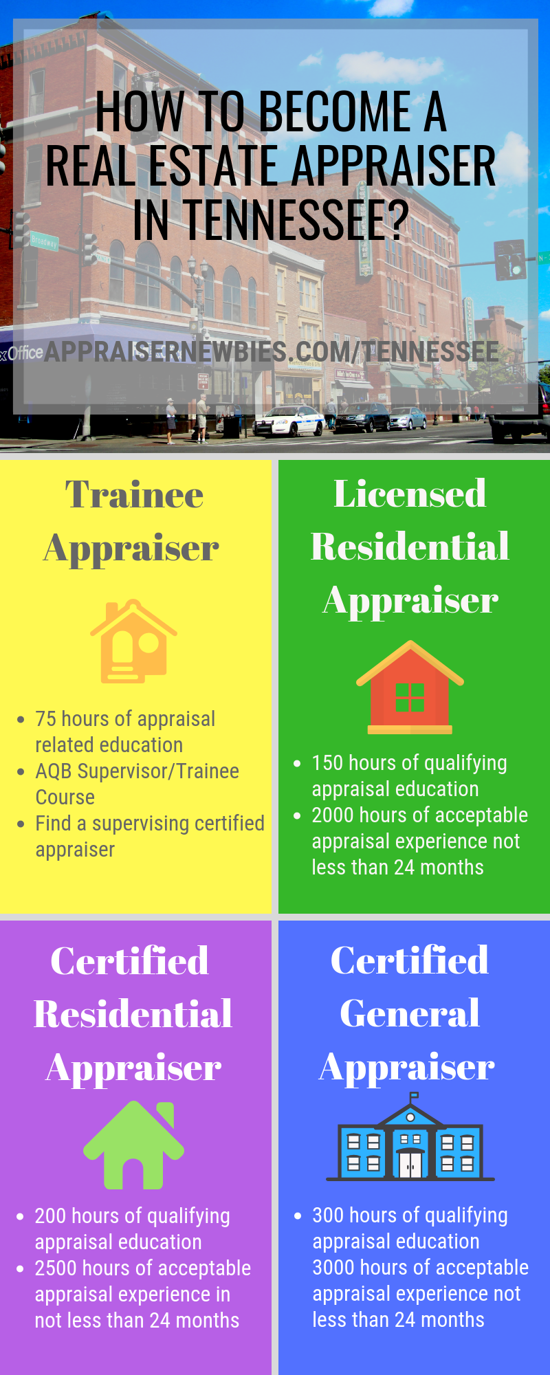 How To Become A Real Estate Appraiser In Tennessee Real Estate License How To Become Work Experience
