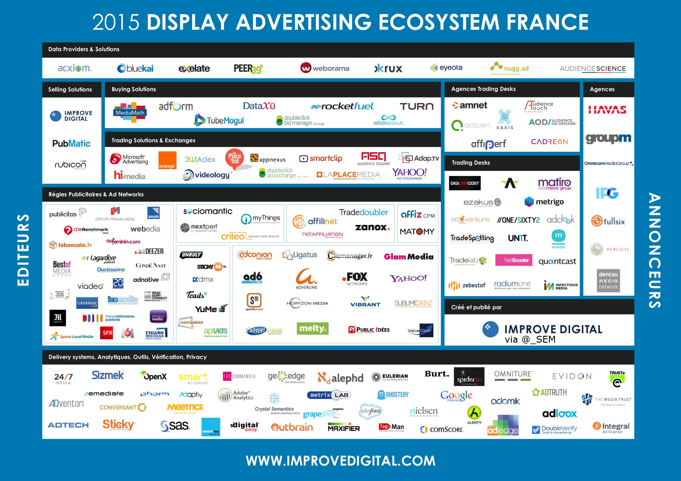FR VIDEO DISPLAY ADVERTISING ECOSYSTEM Market Map France - Digital advertising map luma 2016 us