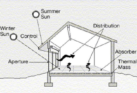 Solar Houses Part One New Maine Times Passive Solar Homes Passive Solar Design Passive Solar Building Design