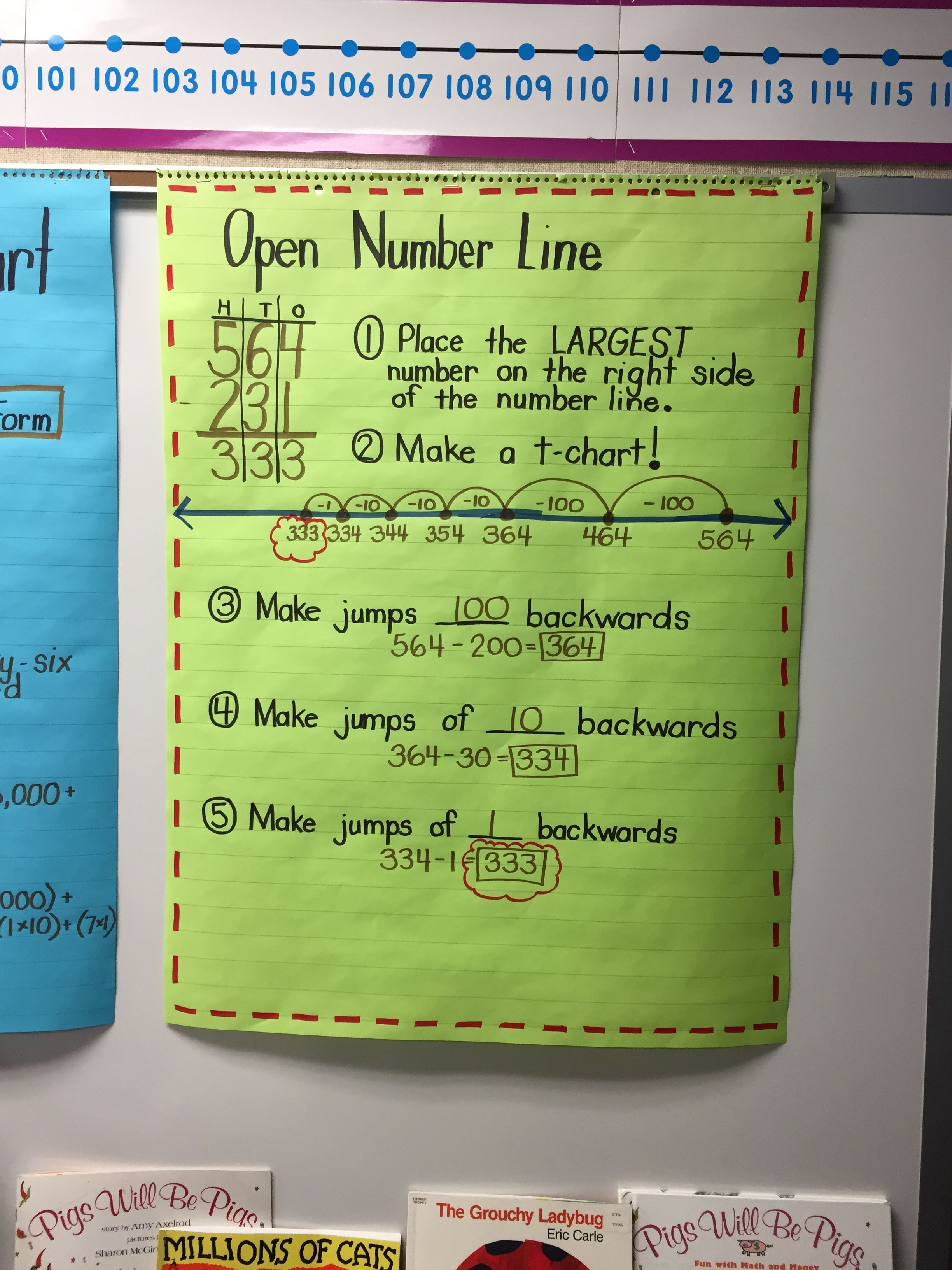 Subtraction Open Number Line Anchor Chart Open Number Line Number Line Anchor Charts Open number line addition grade