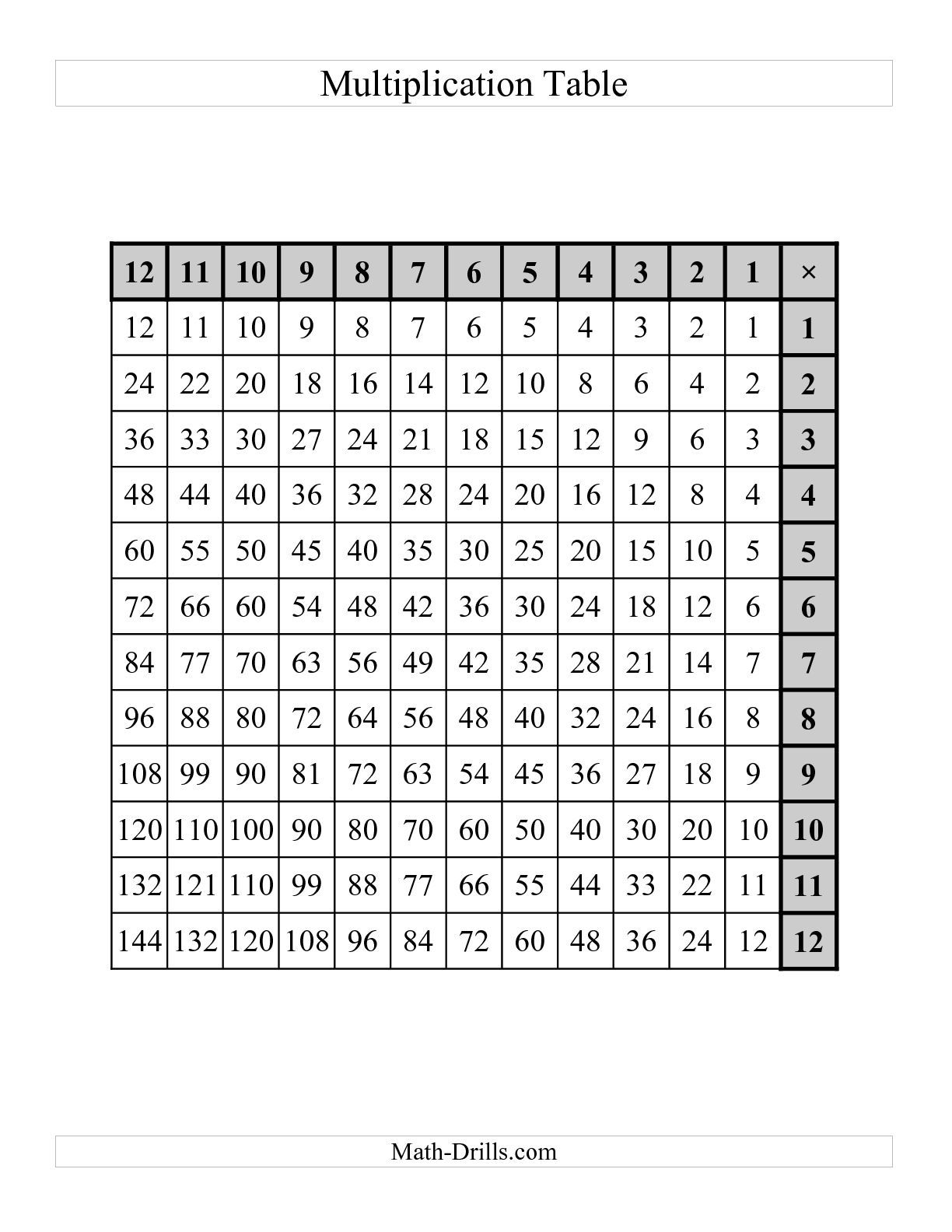 The Left Handed Multiplication Tables To 144 One Per