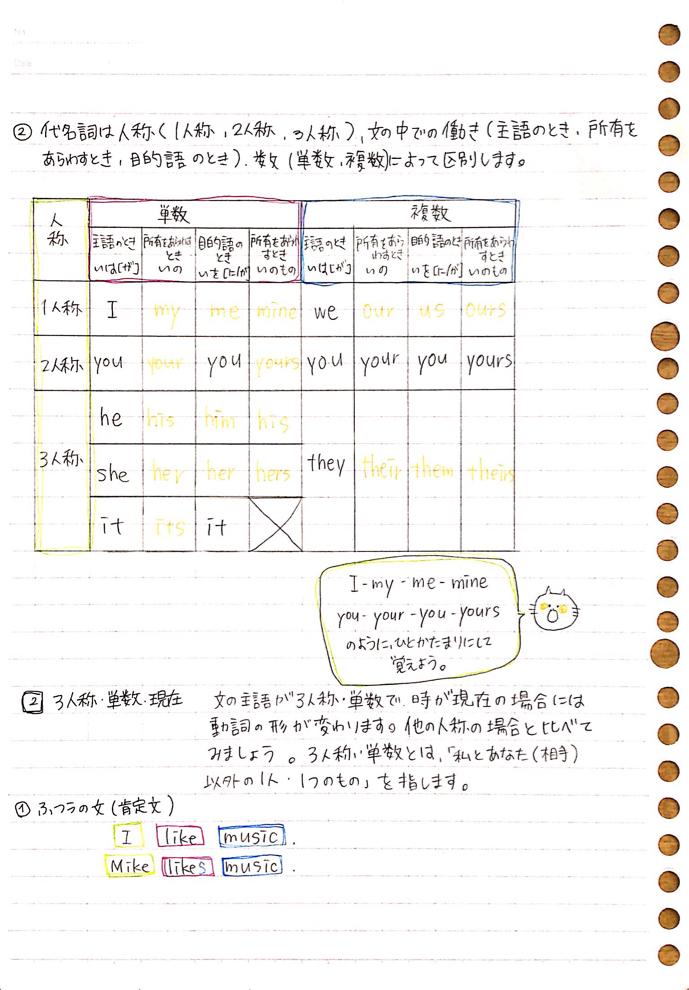 夏スペ 1年の英語文法まとめ A Clear 文法 中学生 英語 英語