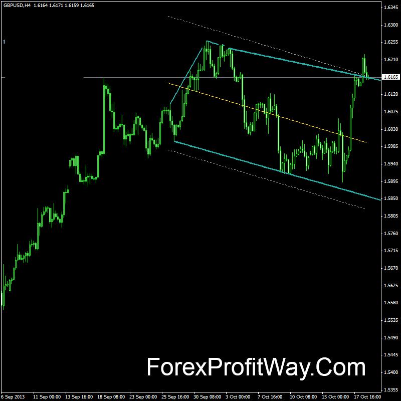 Trading indicators download