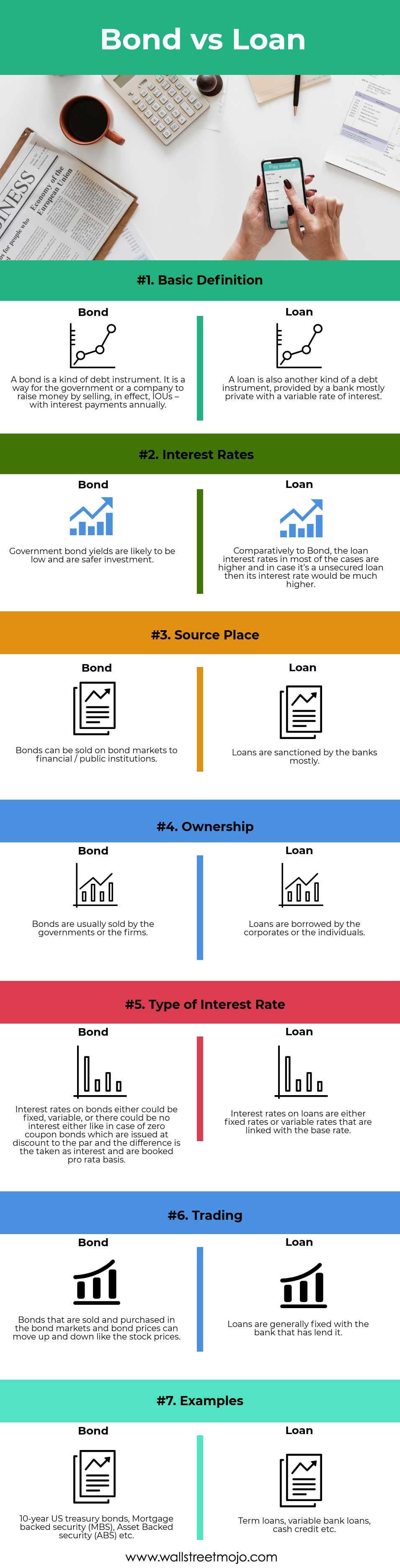 Bond Vs Loan Head To Head Difference Loan Infographic Bond