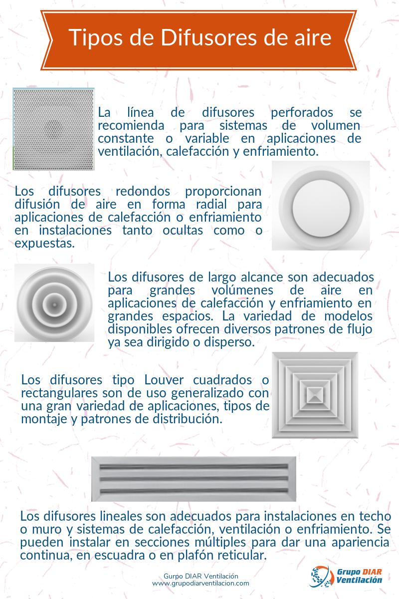 Tipos de difusores de aire Difusor, Ventilacion, Instalacion