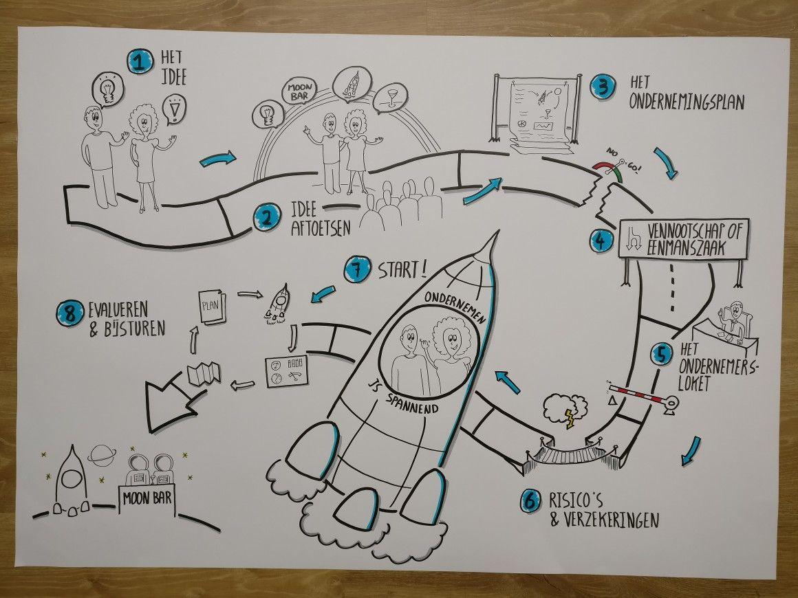 Doodle Map | Stories, Tales, Exchanges & Transmissions | Pinterest ...