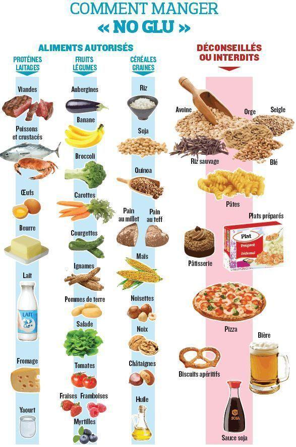 Régime sans gluten: 4 erreurs à ne pas faire | Régime sans
