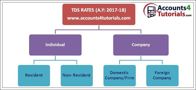 TDS rates, limits, sections for Assessment Year: 2017-18