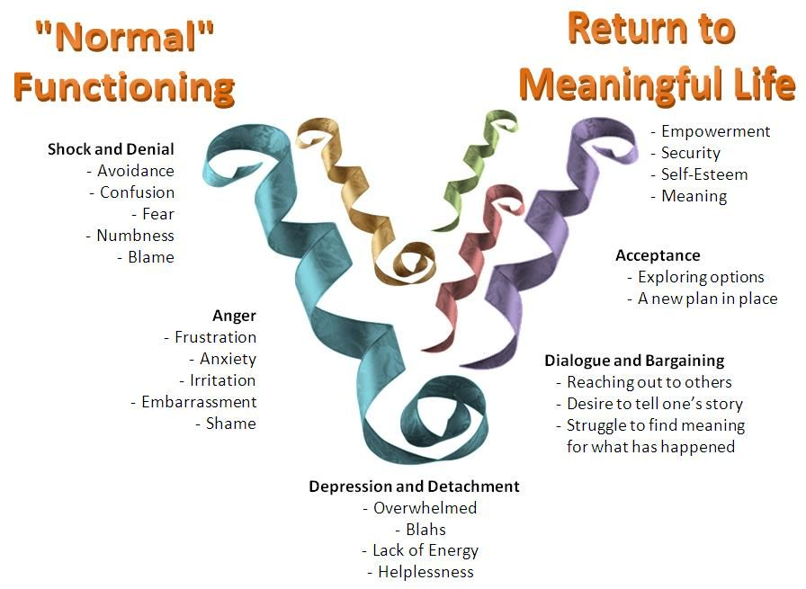 Stages Of Grief Diagram Credit For The Stages Of Grief Diagram