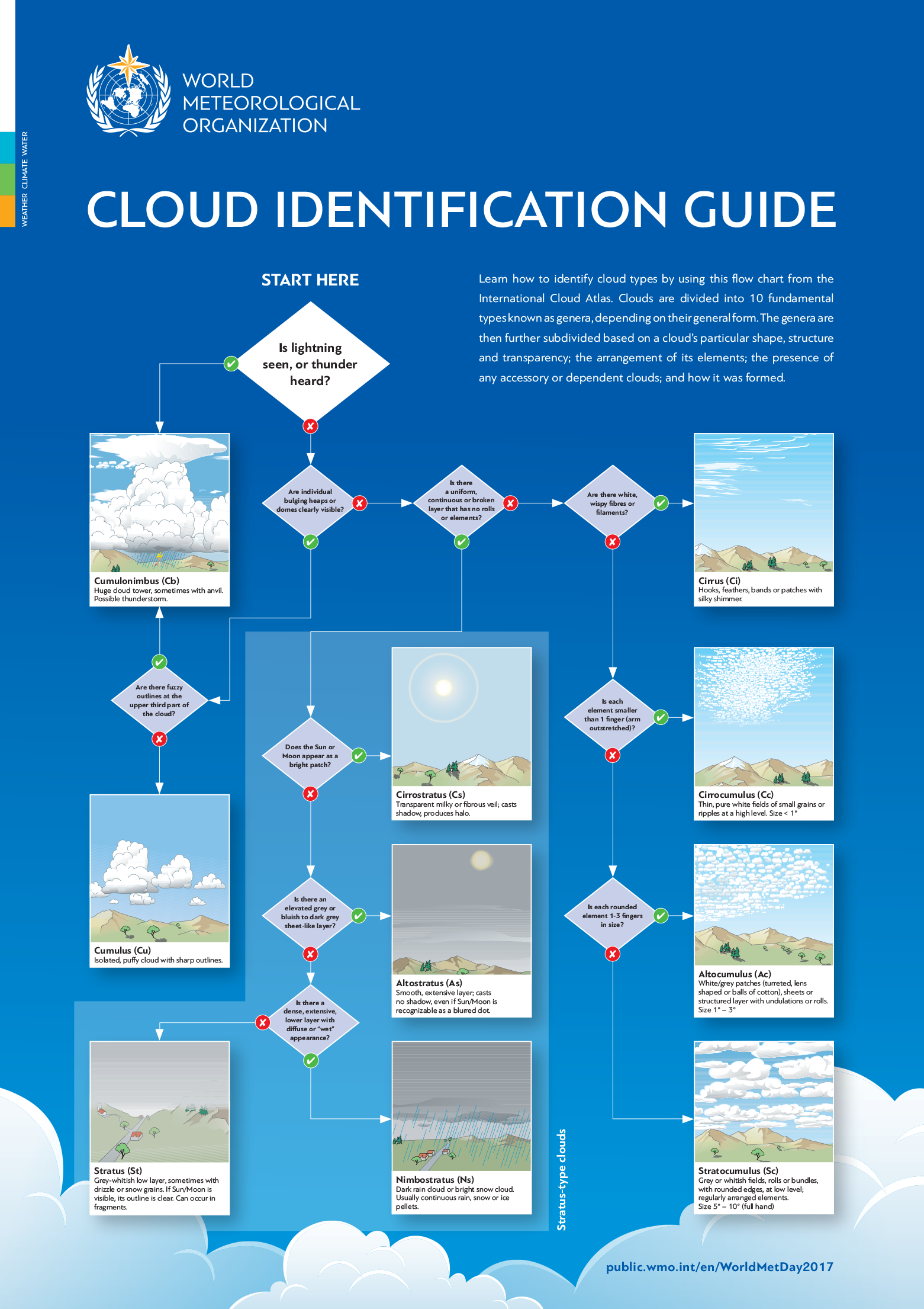 How To Identify 10 Fundamental Cloud Types Infographic