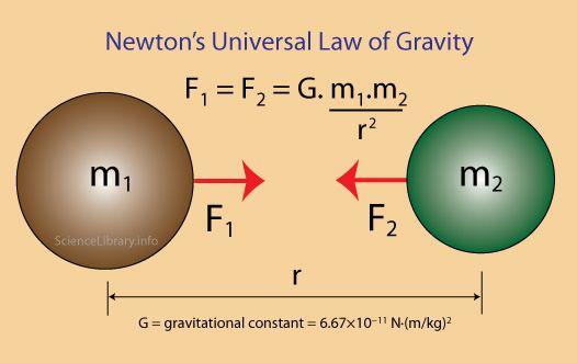 Law Of Gravitation Mechanics Physics Learn Physics Physics Physics Classroom