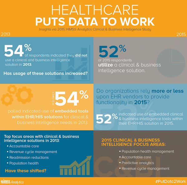 The Future Of Clinical Business Intelligence In Healthcare Business Intelligence Business Intelligence Solutions Infographic Health