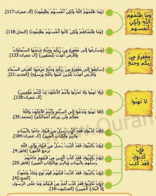 متشابهات سورة آل عمران ٦ Holy Quran Islam Quran