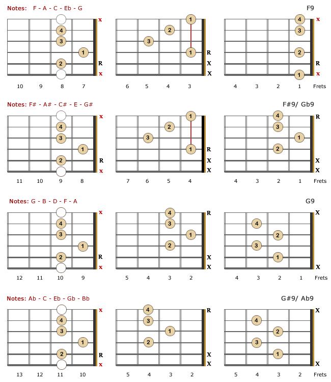 9th Lefty Chords Part 3 Chords Pinterest Guitar Chords