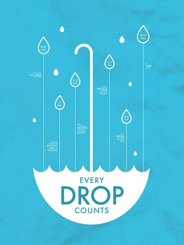 Image Result For Awareness Water Saving Poster
