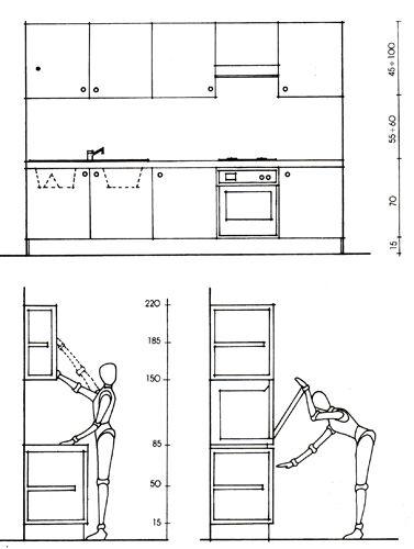 Эргономика кухни, расположение кухонных модулей ...