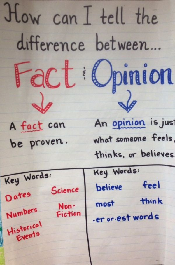 Fact And Opinion Anchor Chart 2nd Grade Persuasive Writing Teaching Writing Reading Anchor Charts