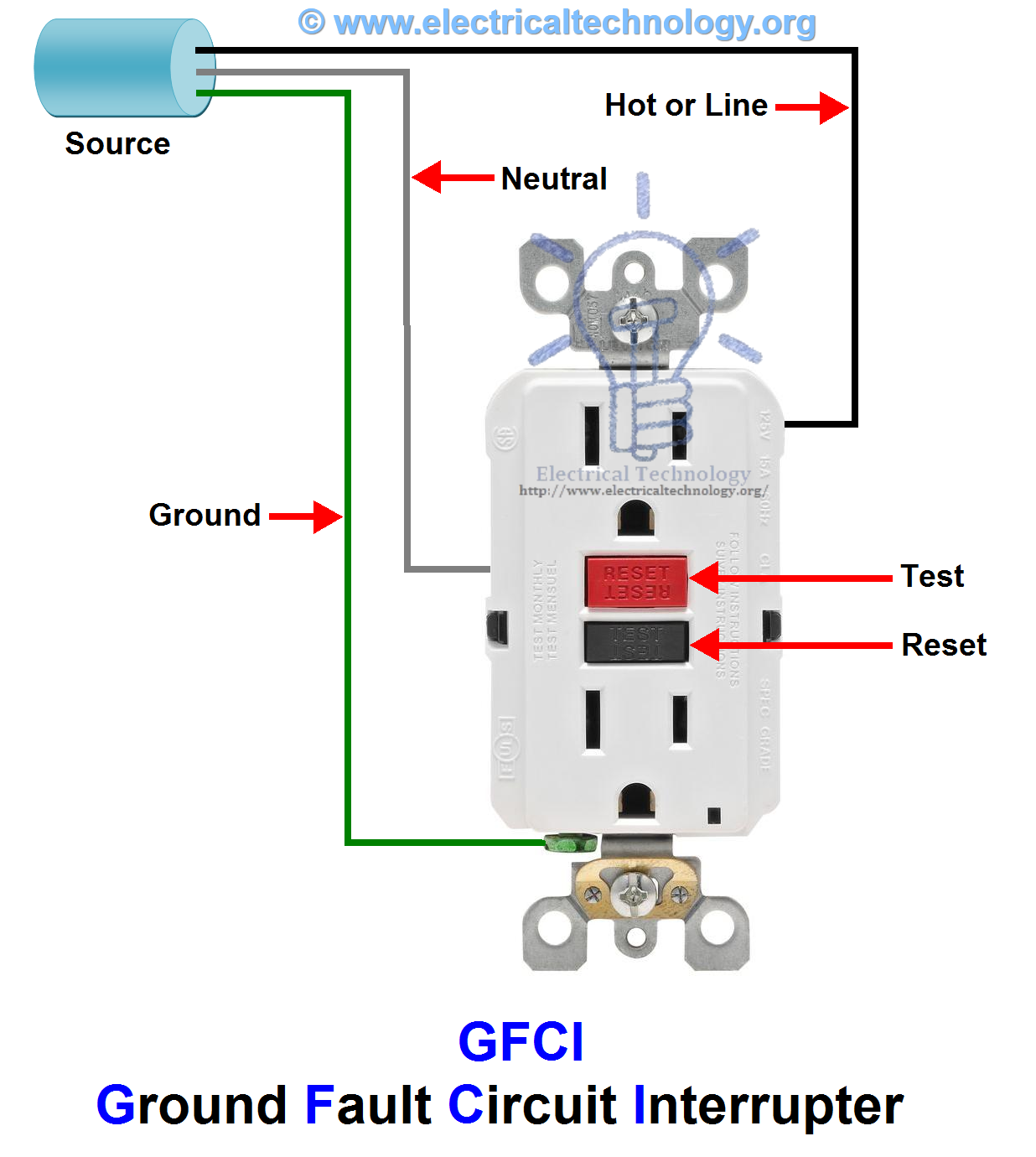GFCI Ground Fault Circuit Interrupter Electrical Switches, Electrical Wiring,  House Wiring, Plugs,