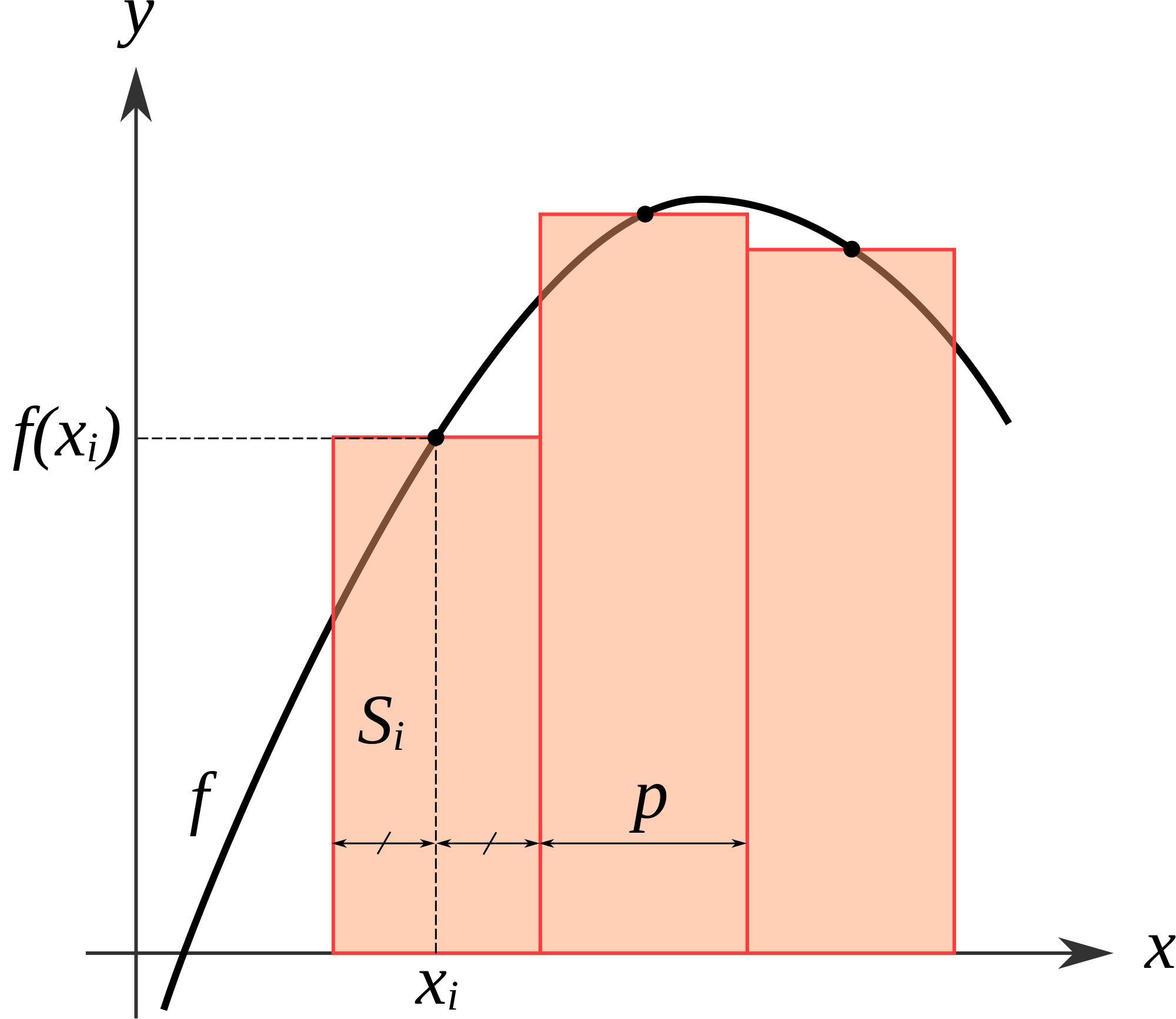 How to Use the Midpoint Rule in AP Calculus https//www