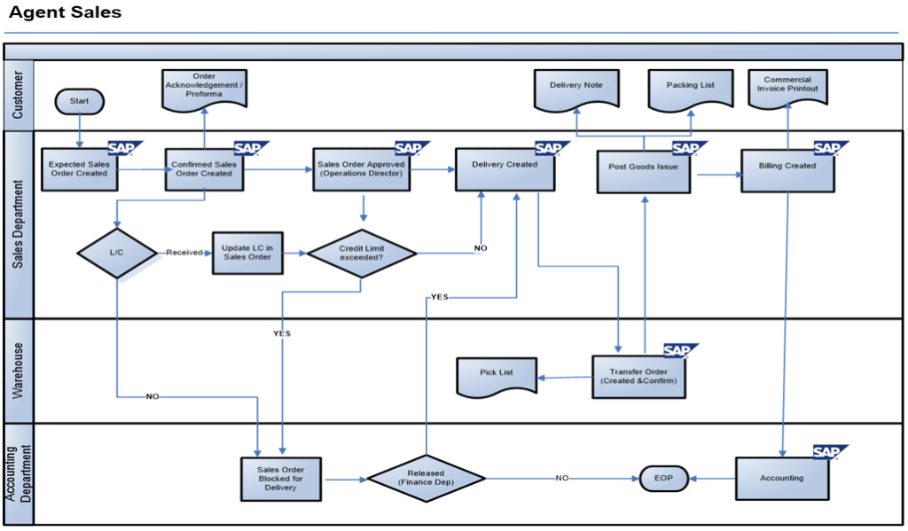 Document Flow Chart Of Sales Order Processing Sales Order System Flowchart Process Flow Diagram Workflow Diagram Flow Chart