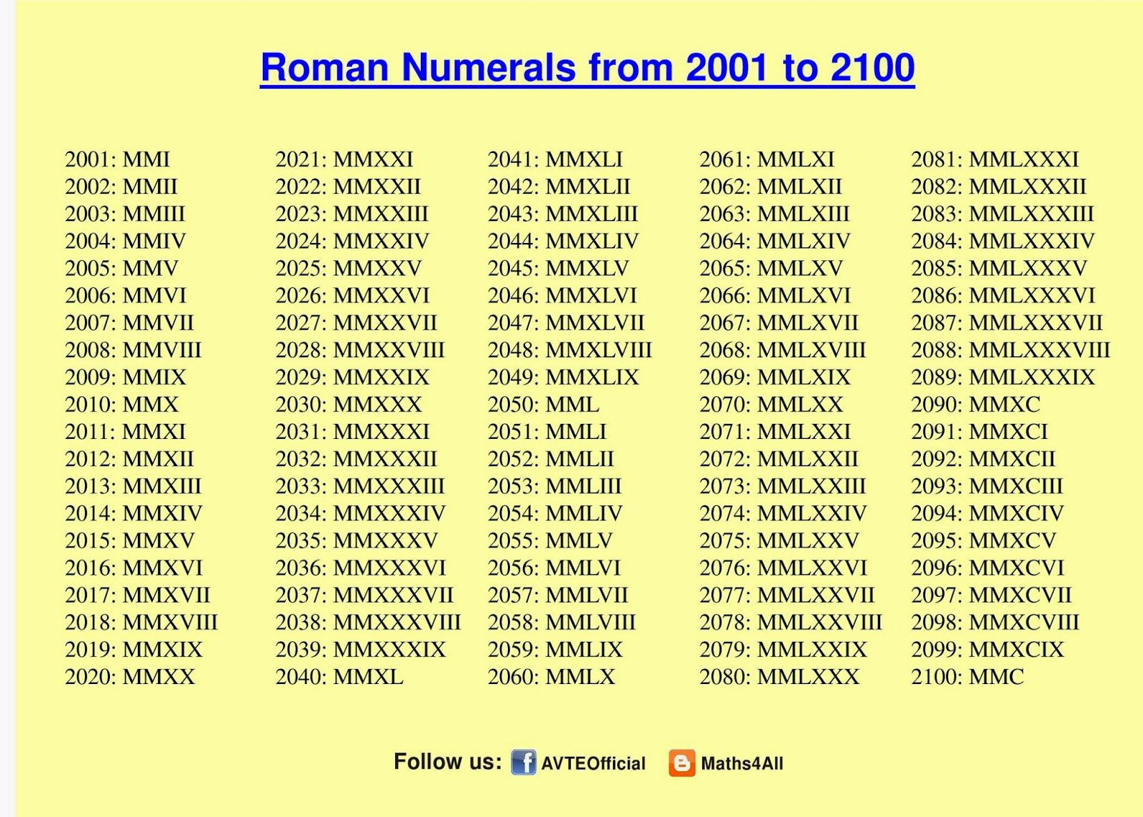Image Result For Roman Numeral For