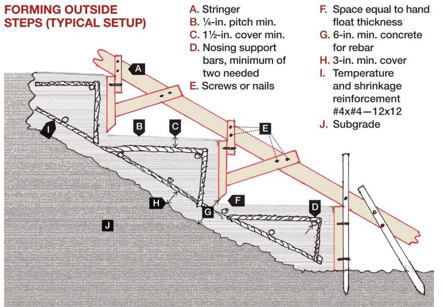 Pin By Troy Hurst On Business Concrete Steps Concrete Formwork