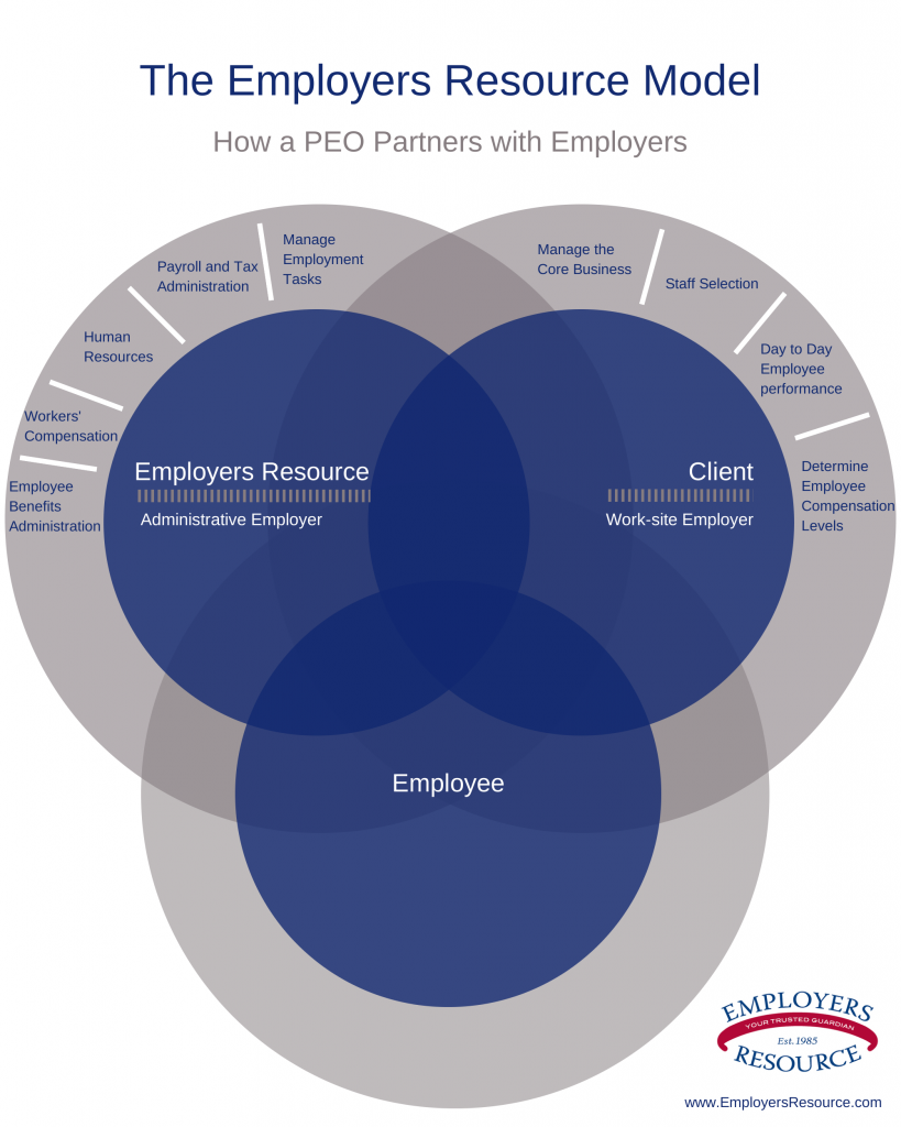 medium resolution of our employers resource service model peo coemployment hr outsourcing