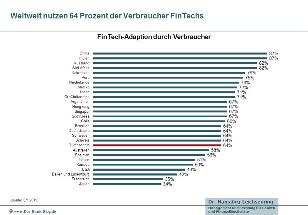 Immer Mehr Verbraucher Nutzen Finanzlosungen Von Fintechs Finanzen Digitalisierung Bankgeschafte