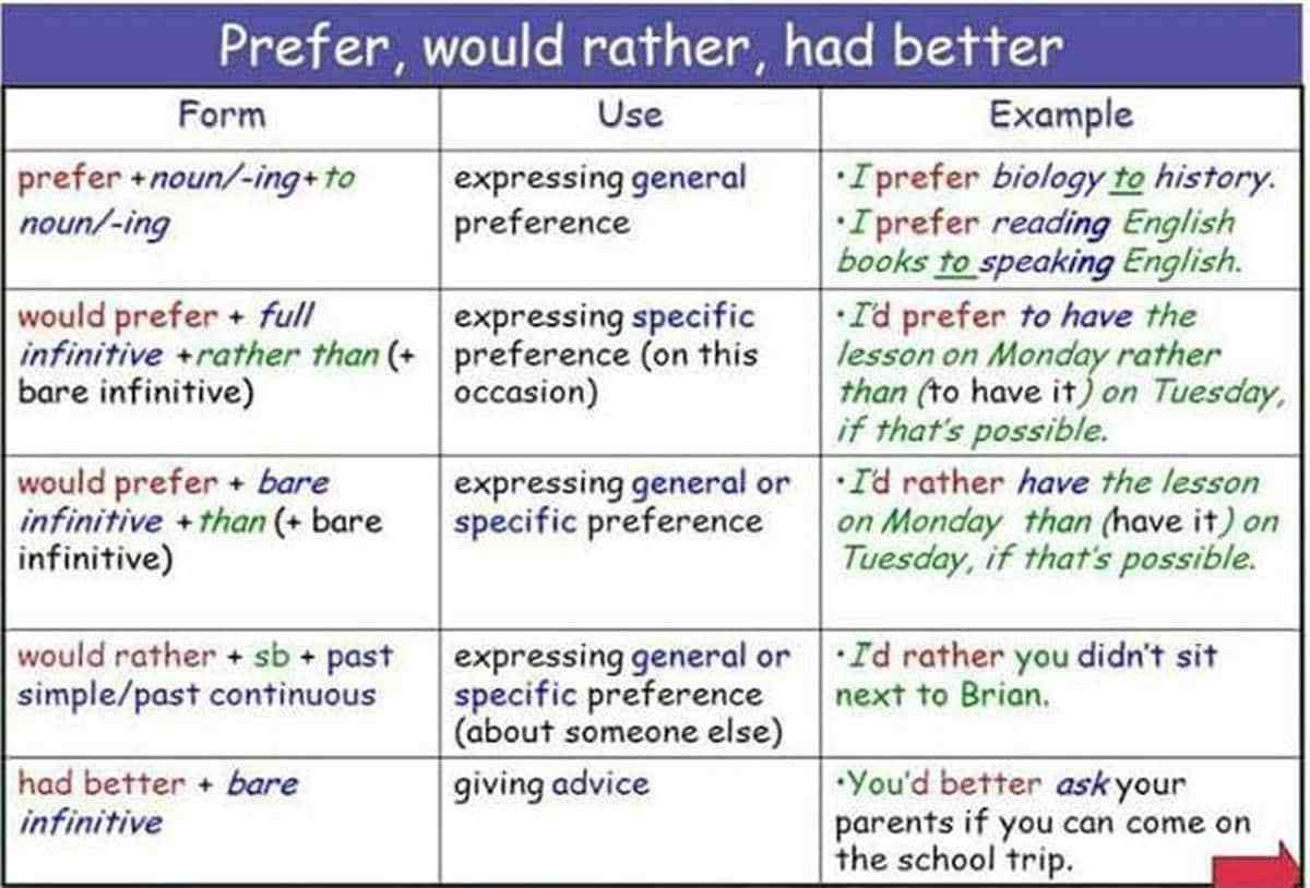 Difference Between Would Rather Prefer And Had Better