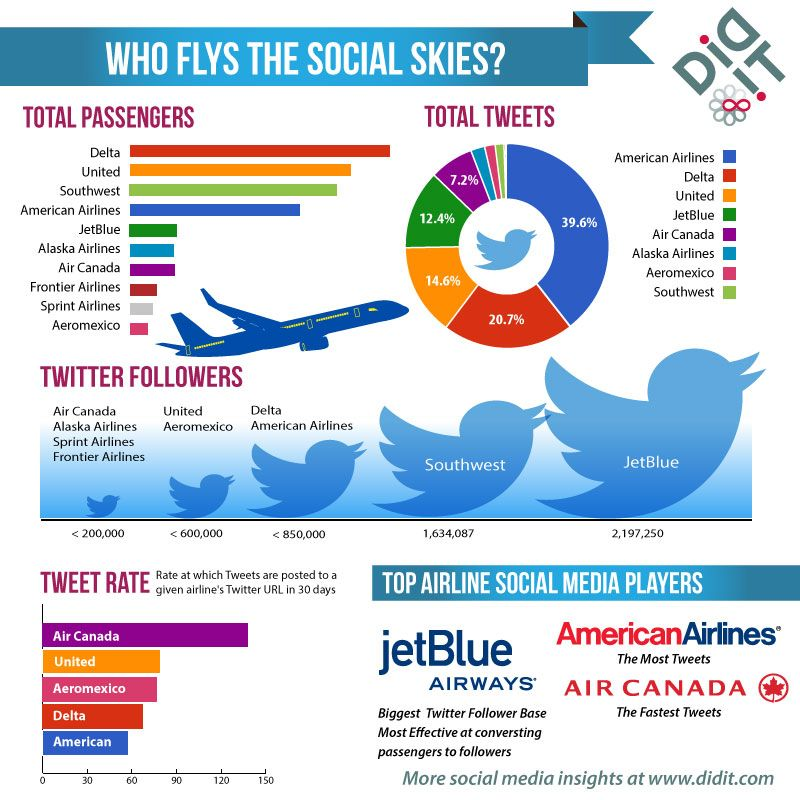 Top U.S. Airlines: Who's Flying Highest on Twitter?