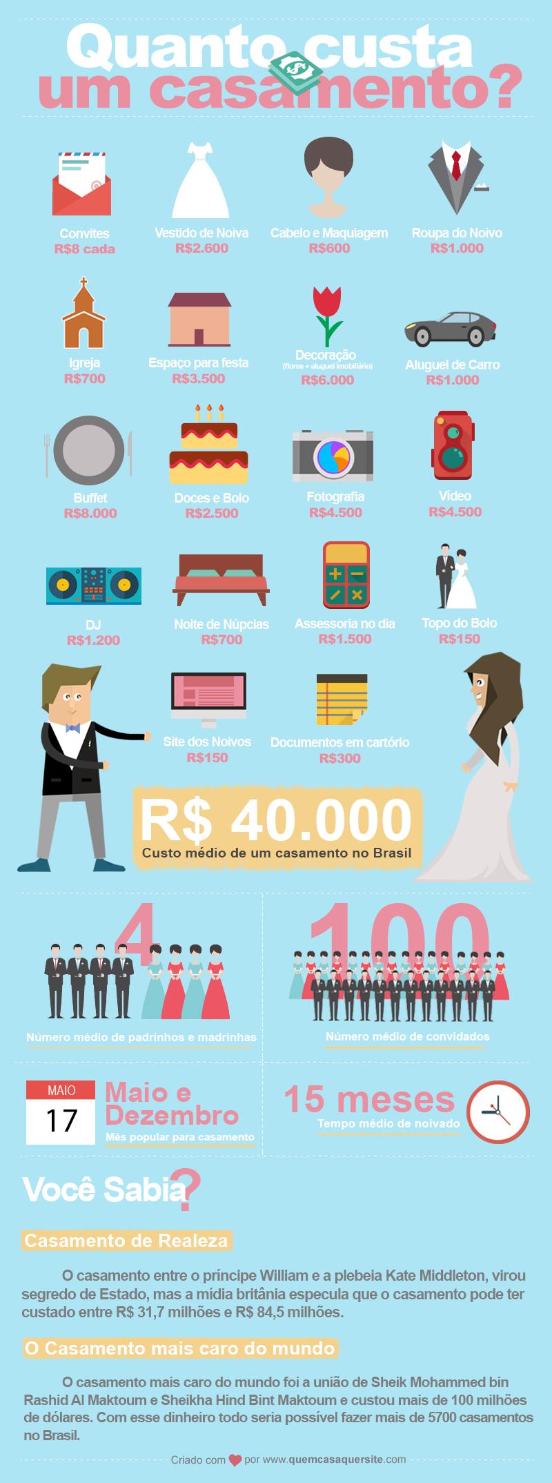 Quer descobrir quanto custa em m dia um casamento no - Casamento no brasil vale no exterior ...